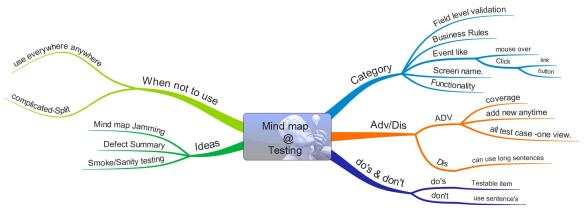 Mindmap testing-final